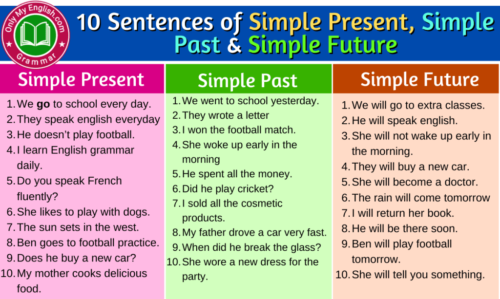 Sentences of Simple Present, Simple Past and Simple Future