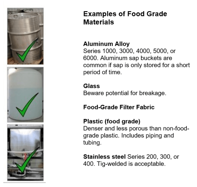 "Examples of food grade materials. A photo of a stainless steel barrel, a food-grade plastic jug, and a stainless steel bottler. The caption says ""Aluminum Alloy Series 1000, 3000, 4000, 5000, or 6000. Aluminum sap buckets are common if sap is only stored for a short period of time. Glass, Beware potential for breakage. Food-grade filter fabric. Plastic (food grade) Denser and less porous than non-food-grade plastic. Includes piping and tubing. Stainless steel Series 200, 300, or 400. Tig-welded is acceptable."""