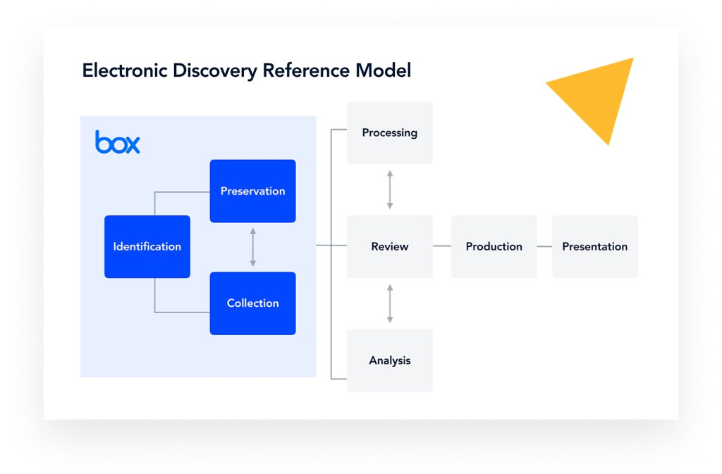 electronic-discovery-reference-model-box-ediscovery