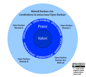 Open-Kanban-and-Derivative-Methods---Source-in-Illustrator--CC-BY-Joseph-Hurtado-AgileLion-Institute---Italian-Translation-Simone-Onofri