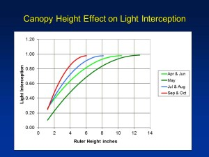 Light interception and Pasture height