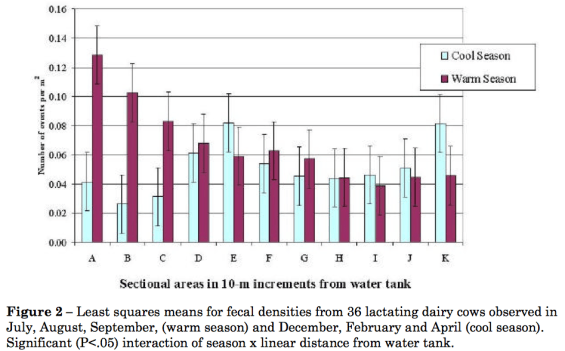 Graph of locations of manure in relation to water