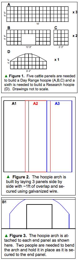 Building a Hoopie Diagrams