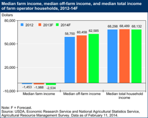 Click to see more from the USDA ERS on this chart.