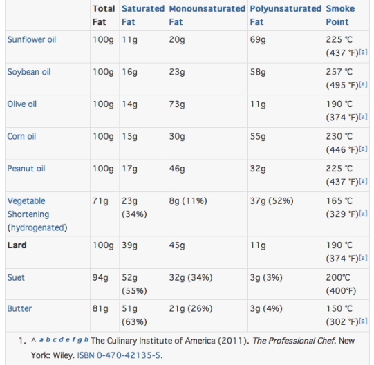Table Comparing Different Fats