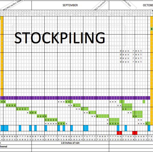 Stockpiling TimeFrame