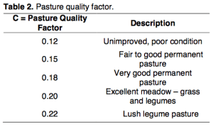 Pasture Quality Factor
