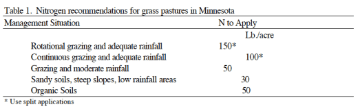 Check with your local Extension, NRCS and Conservation District folks for their recommendations for your pastures.