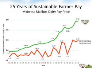 Click to see the full size chart. You can also use the link in the text to see the chart and find out what milk prices are in your state.