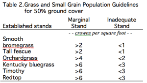 Marginal and bad grass stands
