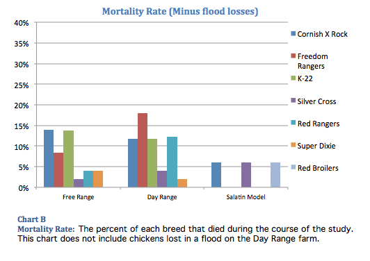 Chicken Mortality Rate