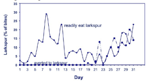 Figure 1. Percentage of bites/day of larkspur take by cattle trained to avoid larkspur and cattle readily ate larkspur. Both groups grazed together on the same rangeland.