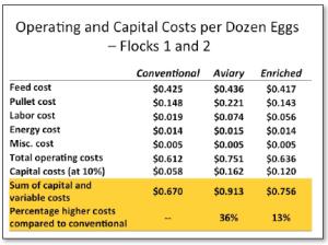 Egg Costs