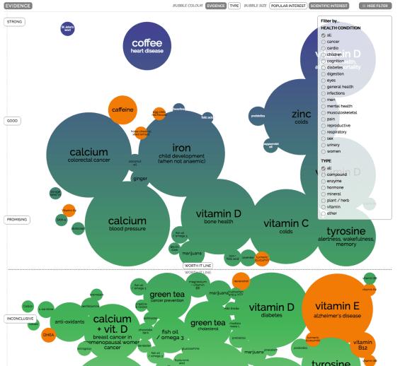 Science Interest bubbles