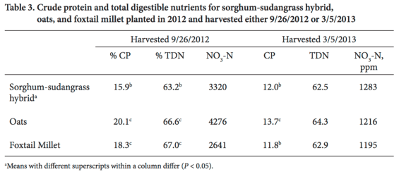 cp-tdn-and-nitrates-for-annual-forages