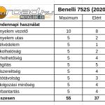 benelli-752s-teszt-onroad-hu-ertekeles-4