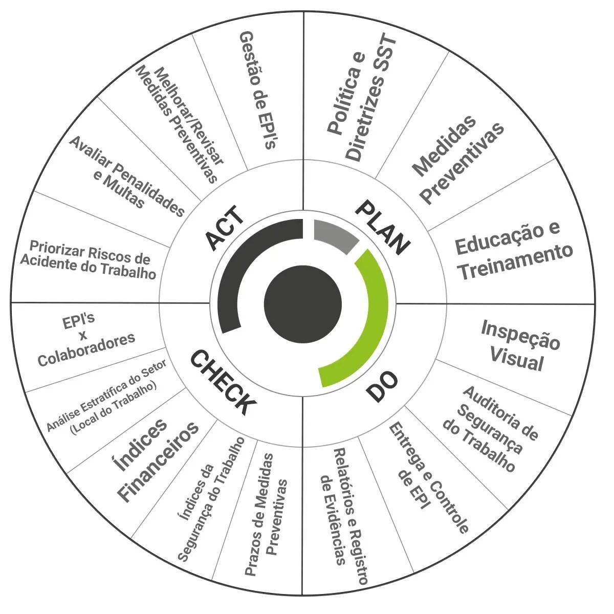 ciclo pdca, segurança do trabalho