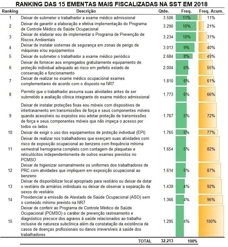 Ranking das 15 ementas mais fiscalizadas na SST