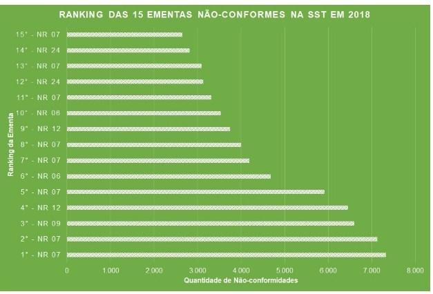 Gráfico - Ranking das 15 ementas não conformes da SST em 2018