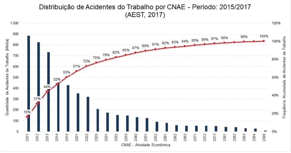 distribuição acidentes de trabalho 2017