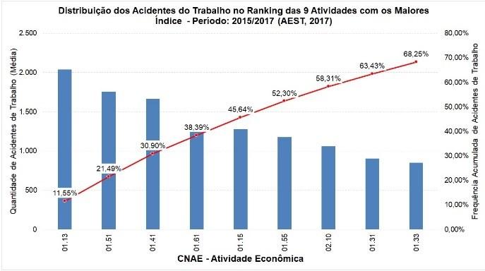 distribuição dos acidentes do trabalho no ranking das 9 atividades