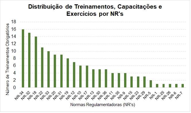 Distribuição de treinamentos, capacitações e exercícios por NR's