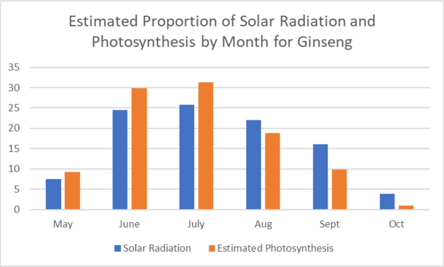 Graph showing the distribution of solar radiation and photosynthesis by month from May to October as a percentage of the total over the season. Solar radiation numbers are 6% for May, 25% for June, 26% for July, 20% for August, 16% for September and 4% for October. Estimated photosynthesis numbers are 9% for May, 30% for June, 31% for July, 19% for August, 10% for September and 1% for October