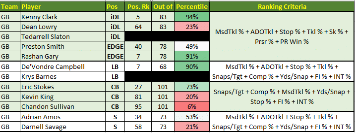 Packers positional ranks on defense.  Strengths: EDGE