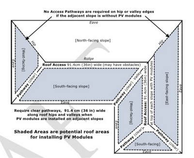 pathways for solar panels array access