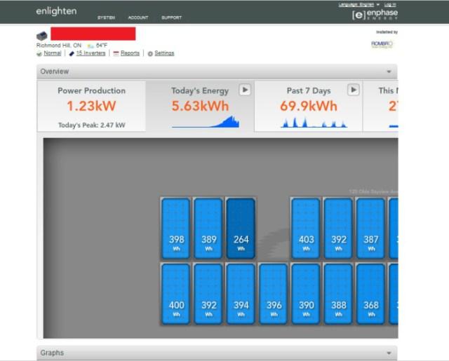 Enphase monitoring system