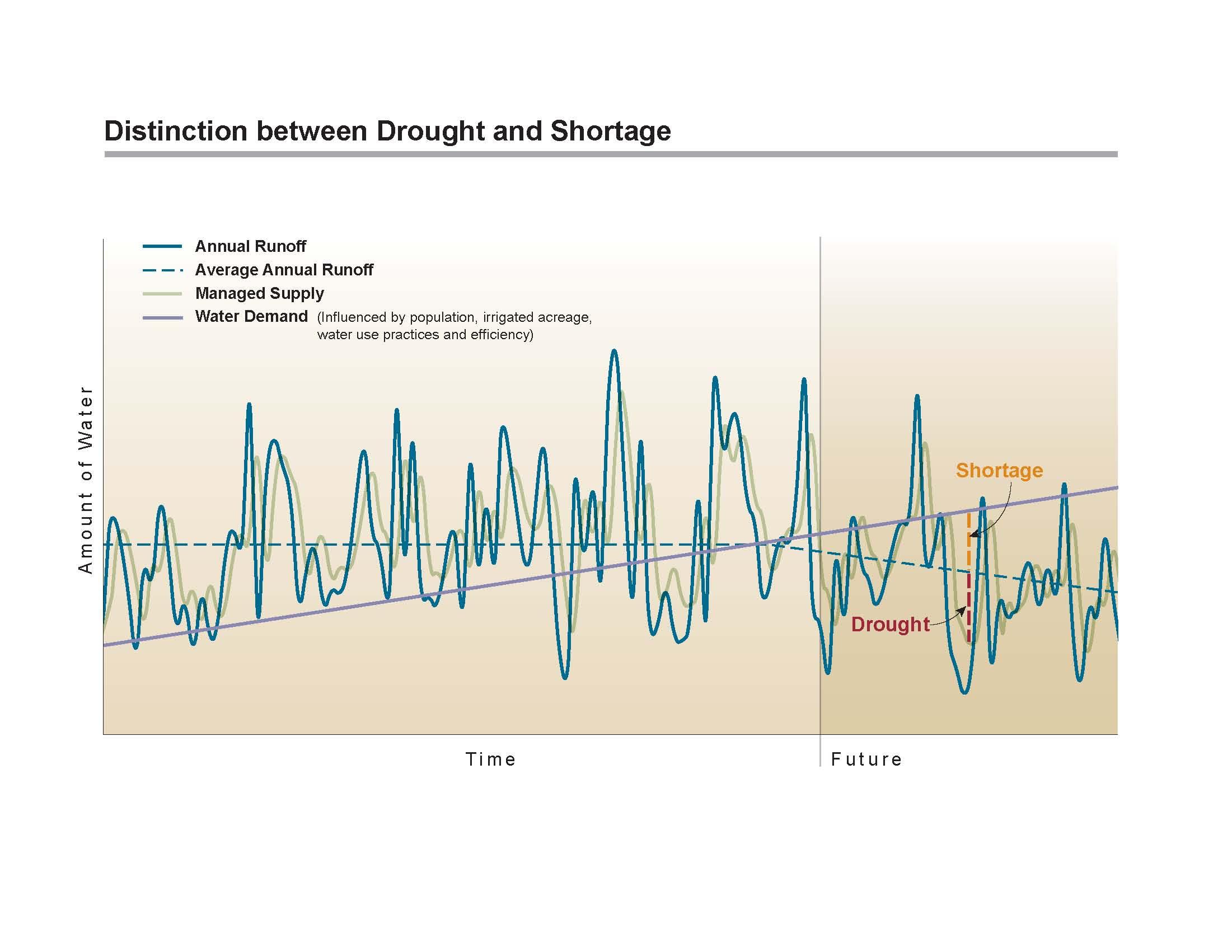 Shortage vs drought5