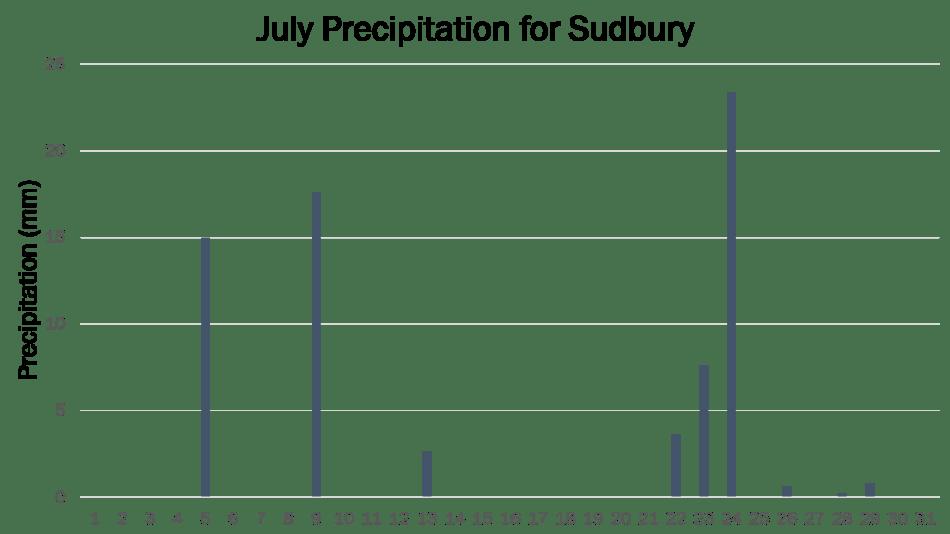 Sudbury JP 2