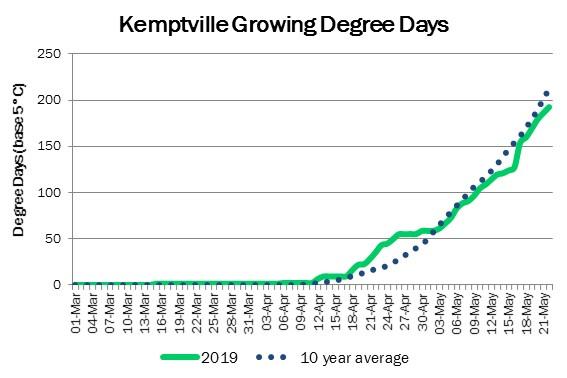 KemptvilleDDMay22