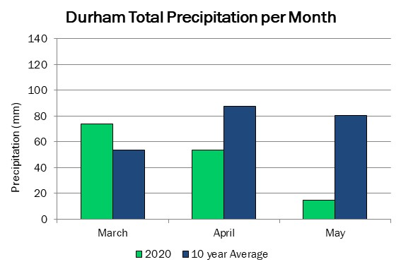 durham_precip_may21_2020