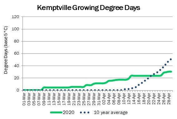 kemptville_GDD_may1_