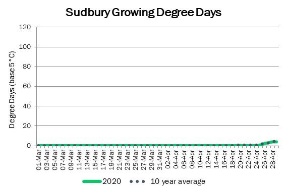 sudbury_GDD_may1_