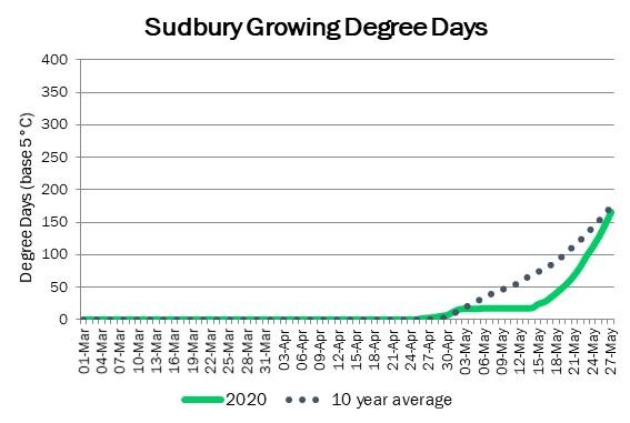 sudbury_GDD_may27