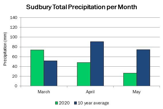 sudbury_precip_may142020