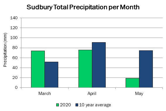 sudbury_precip_may21_2020