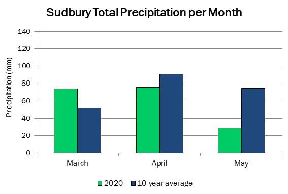 sudbury_precip_may27