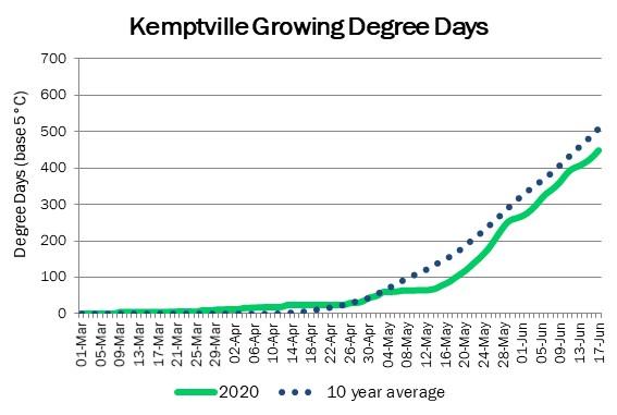 kemptville_GDD_jun18