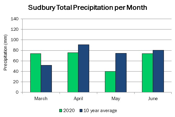 sudbury_precip_jun24