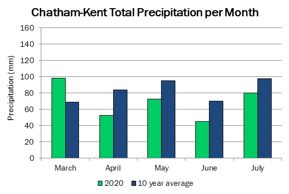 chatham_precip_jul30