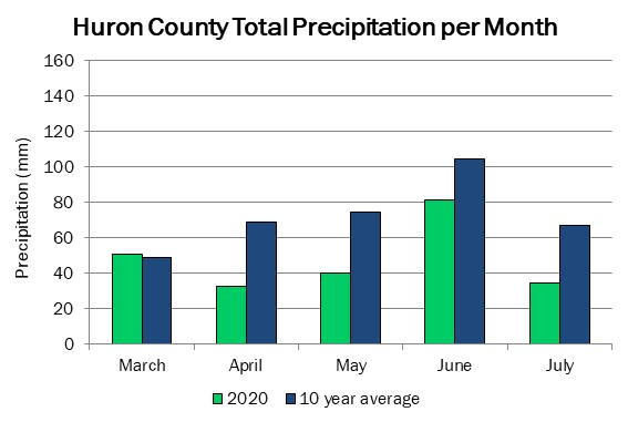 huron_precip_jul23