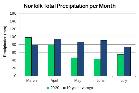 norfolk_precip_jul30