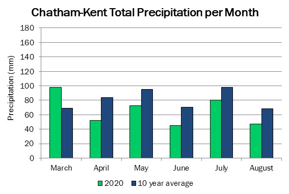 chatham_precip_aug13