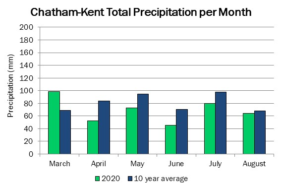 chatham_precip_aug20
