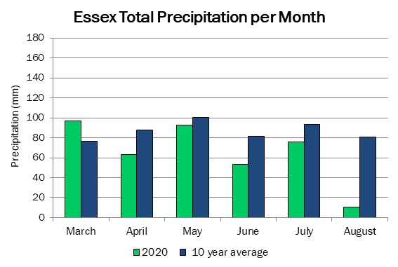 essex_precip_aug13