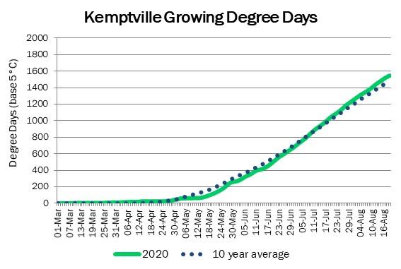 kemptville_GDD_aug20