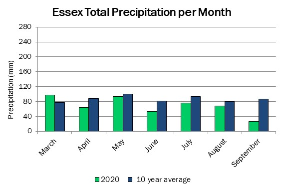 essex_precip_sep10